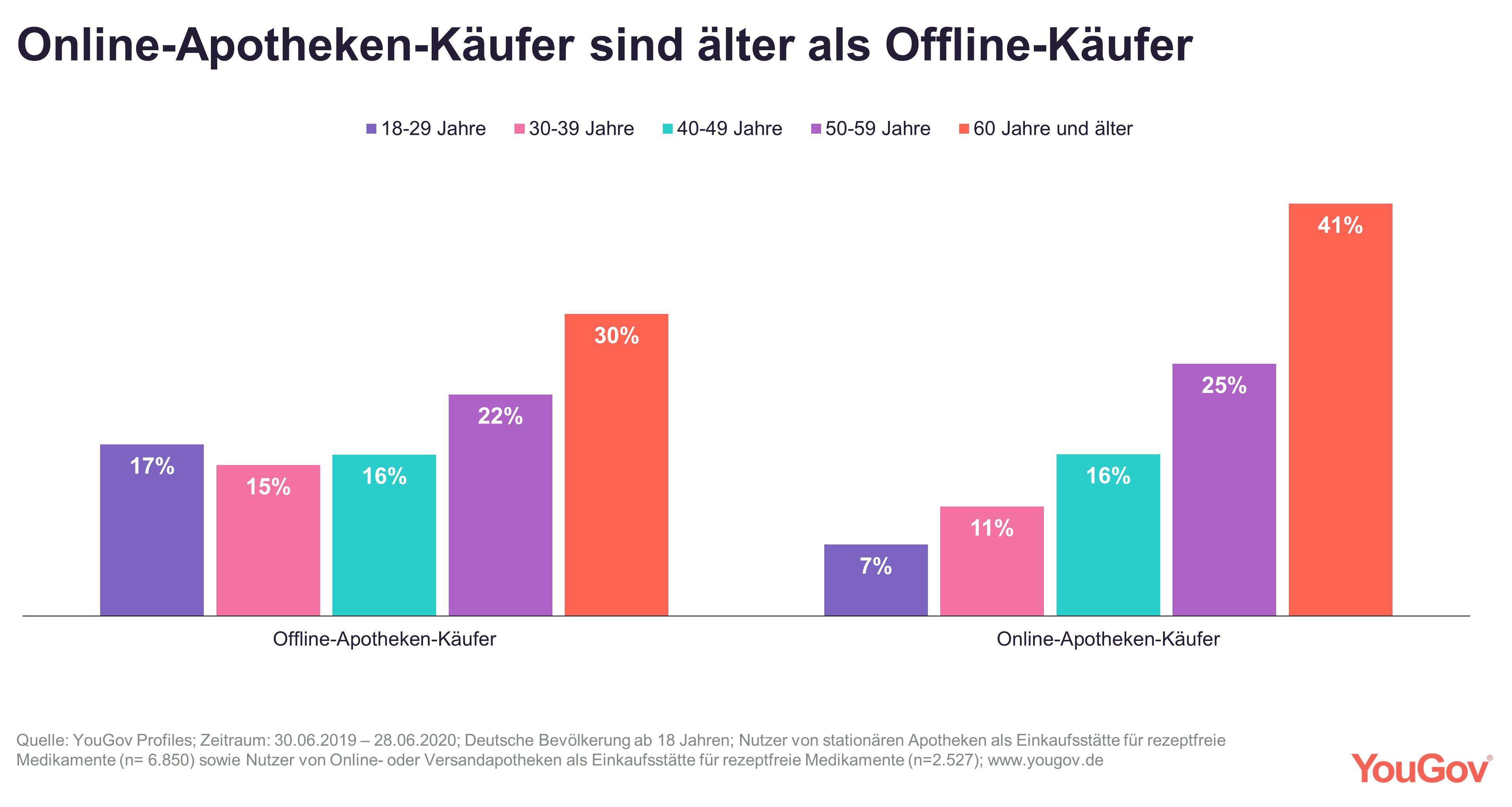 Online-Käufer älter als offline-Käufer