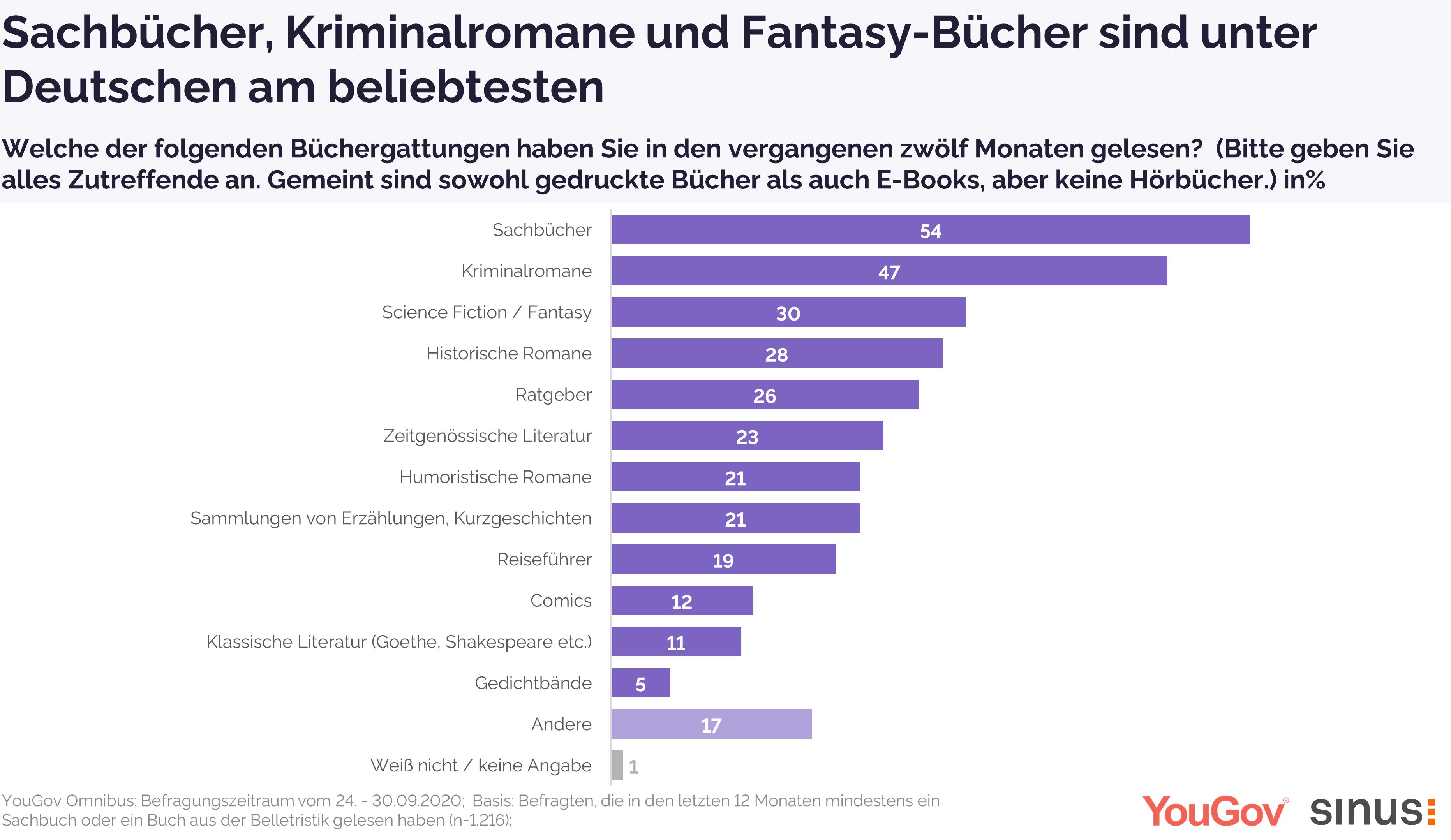 Sachbücher und Kriminalromane am häufigsten gelesen
