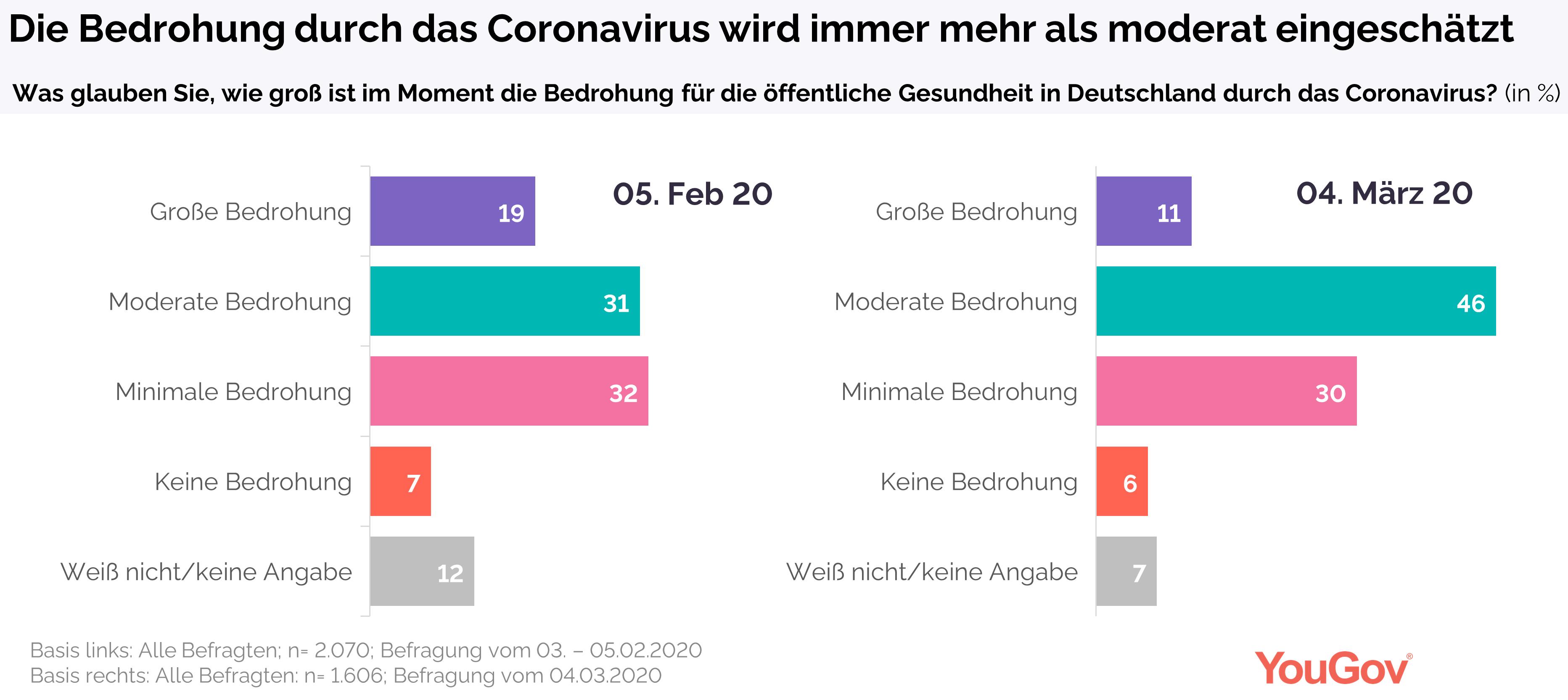 Vergleich der wahrgenommenen Bedrohung zwischen Anfang Februar und Anfang März 2020
