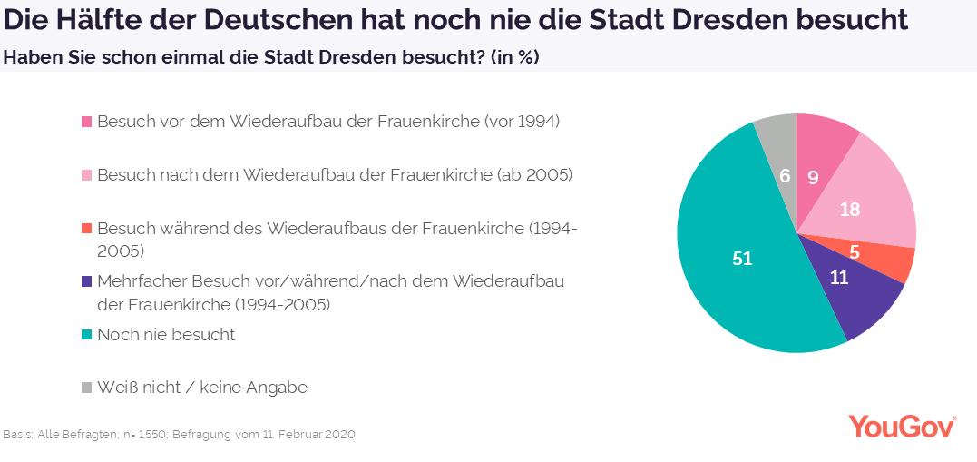 Schon einmal die Stadt Dresden besucht?