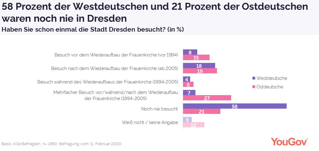Westdeutsche seltener in Dresden zu Besuch als Ostdeutsche