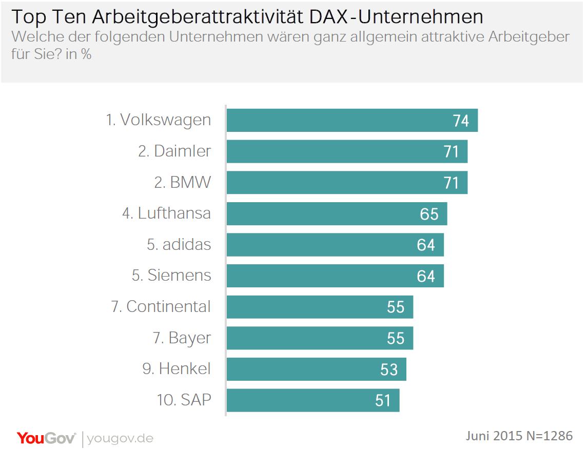 DAX-Ranking-EBQC