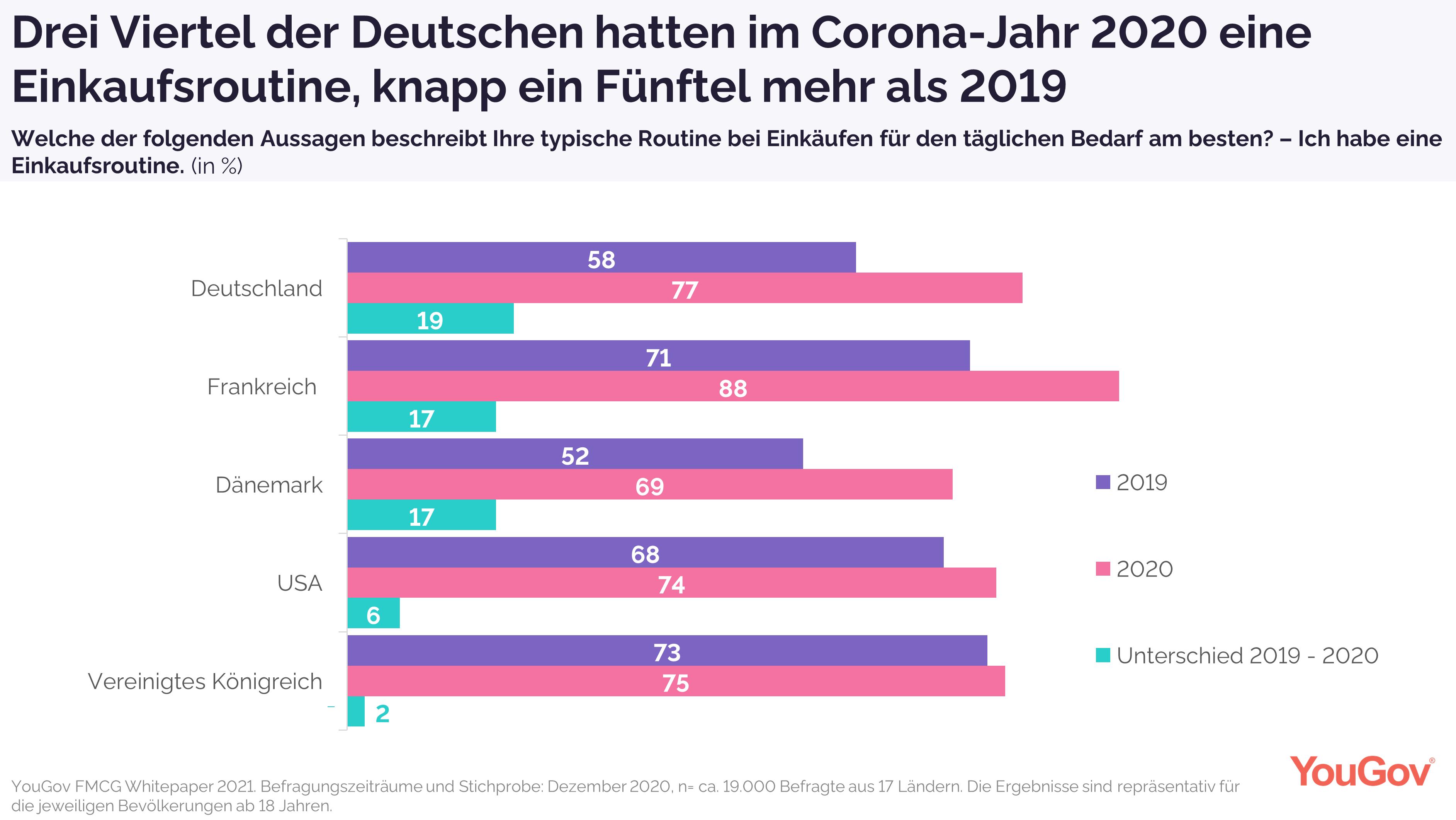 Einkaufsroutinen durch Corona international verstärkt, in Deutschland am meisten
