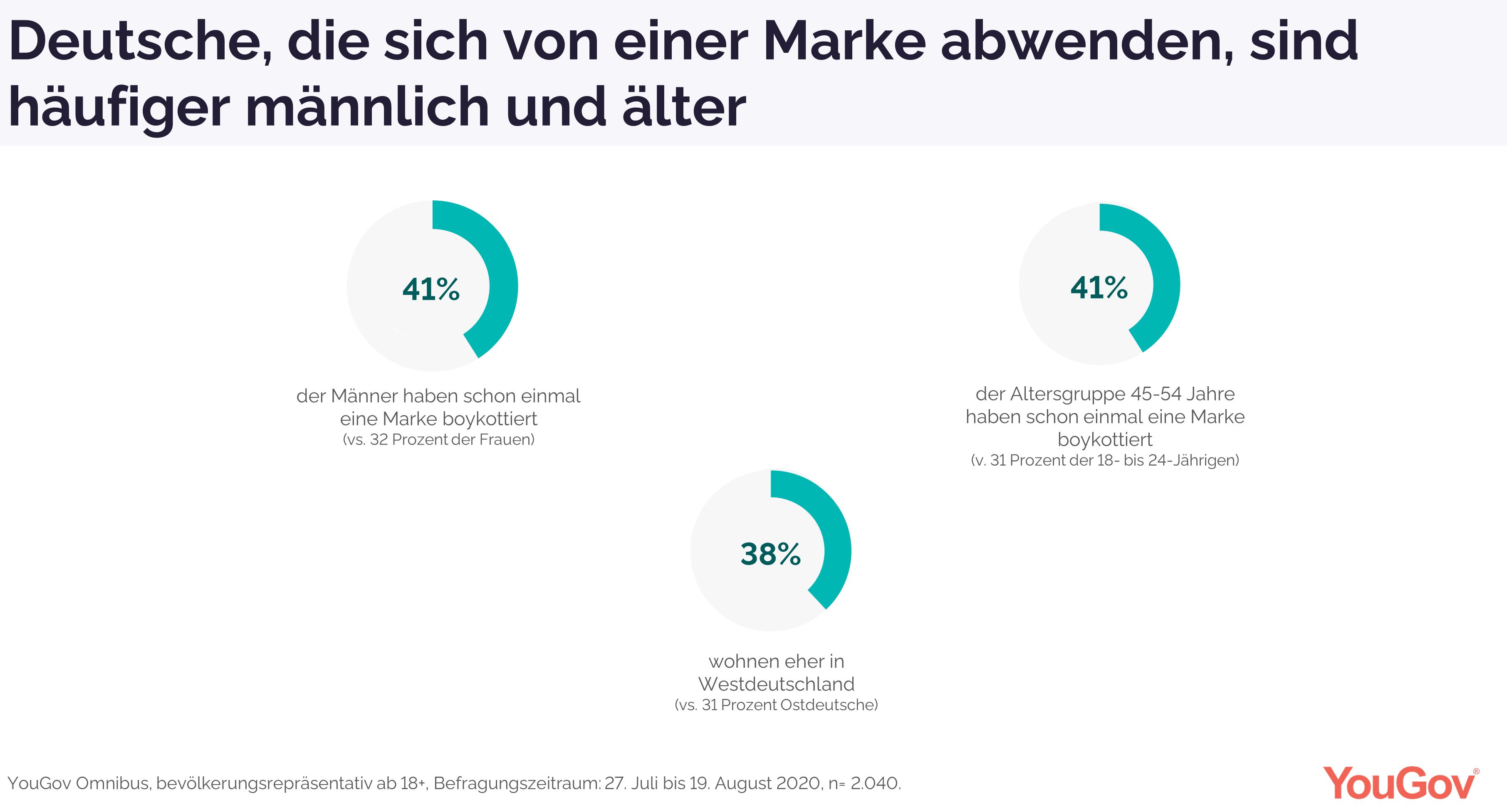 Profil eines deutschen Marken-Boykottierers