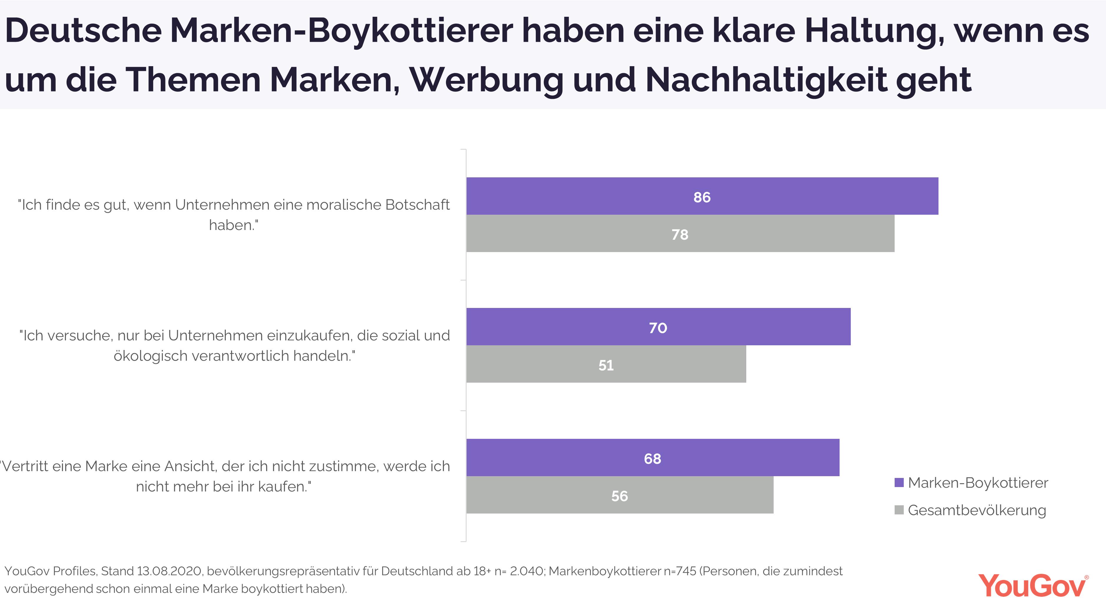 Einstellungen eines deutschen Marken-Boykottierers