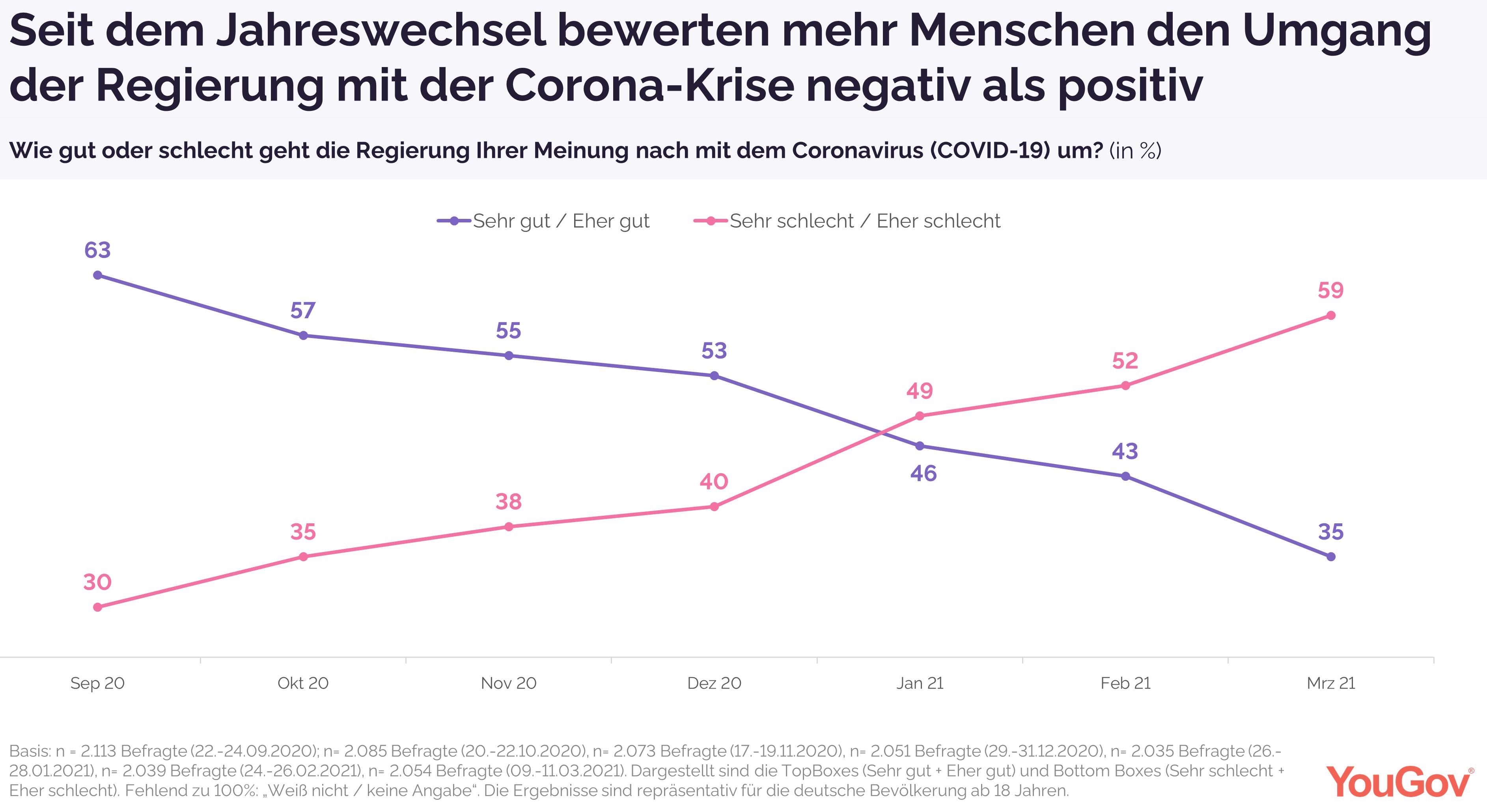 Mehrheitlich negative Wahrnehmung des Krisenumgangs der Regierung