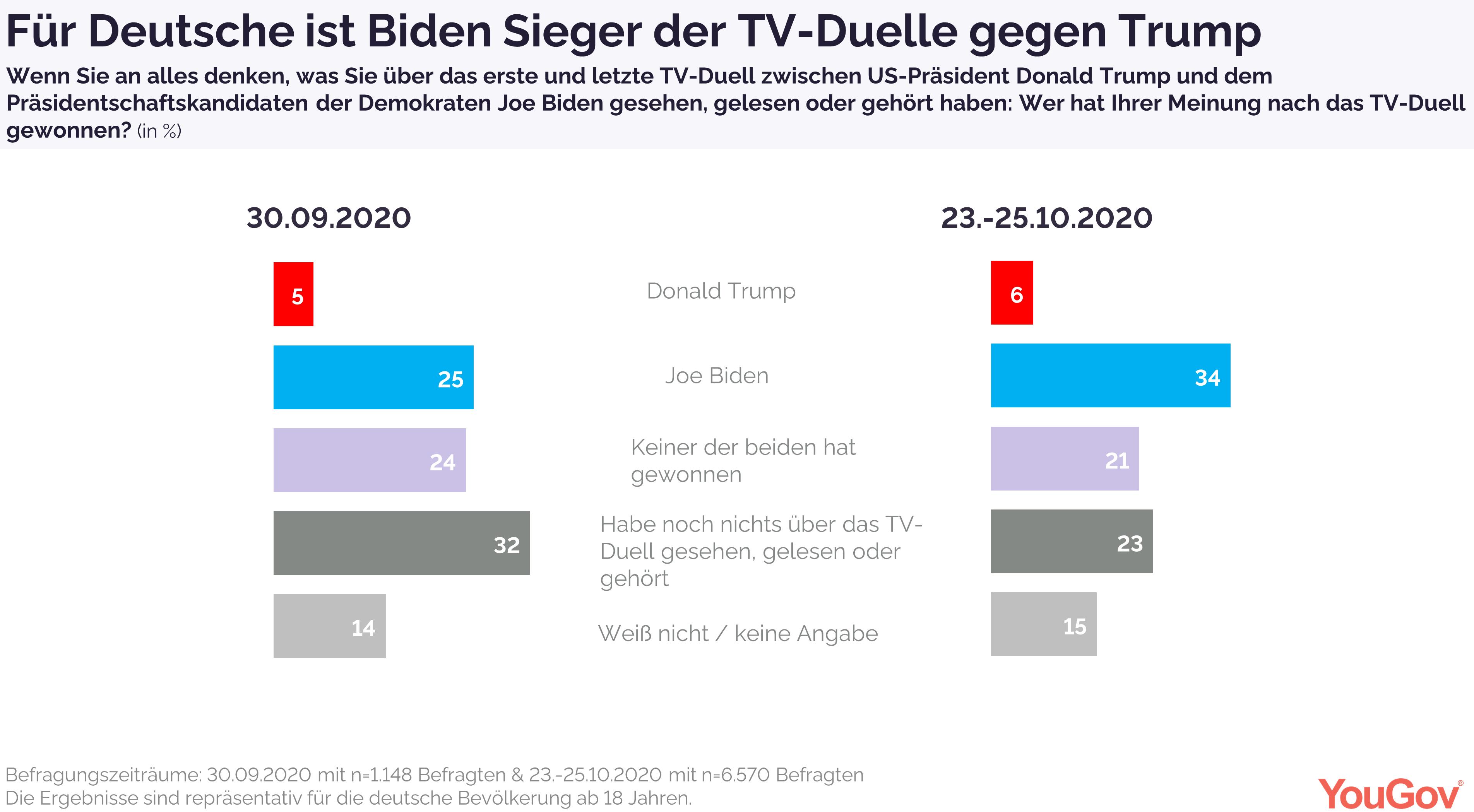 Für Deutsche ist Biden Sieger der TV-Duelle