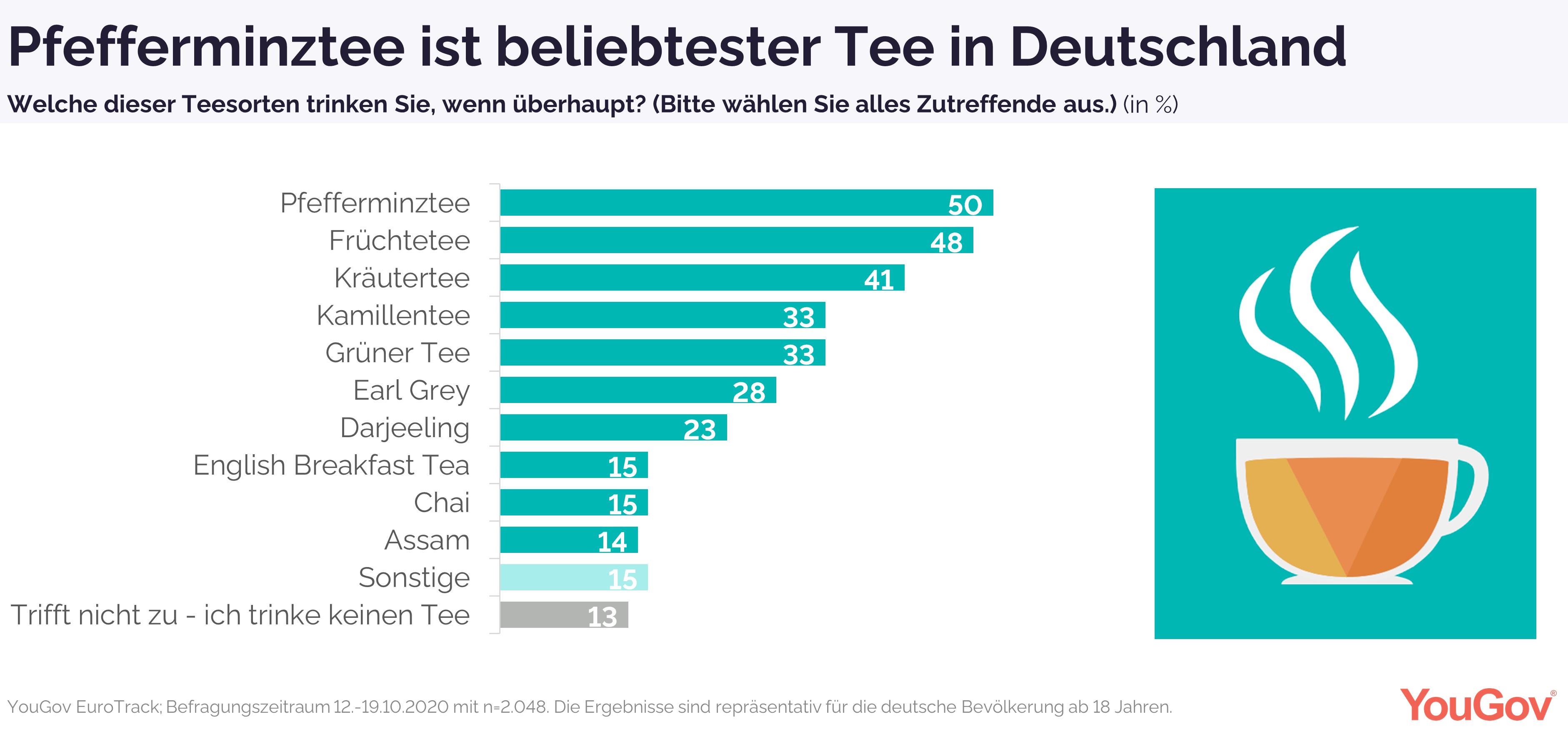 Pfefferminztee beliebtester Tee in Deutschland
