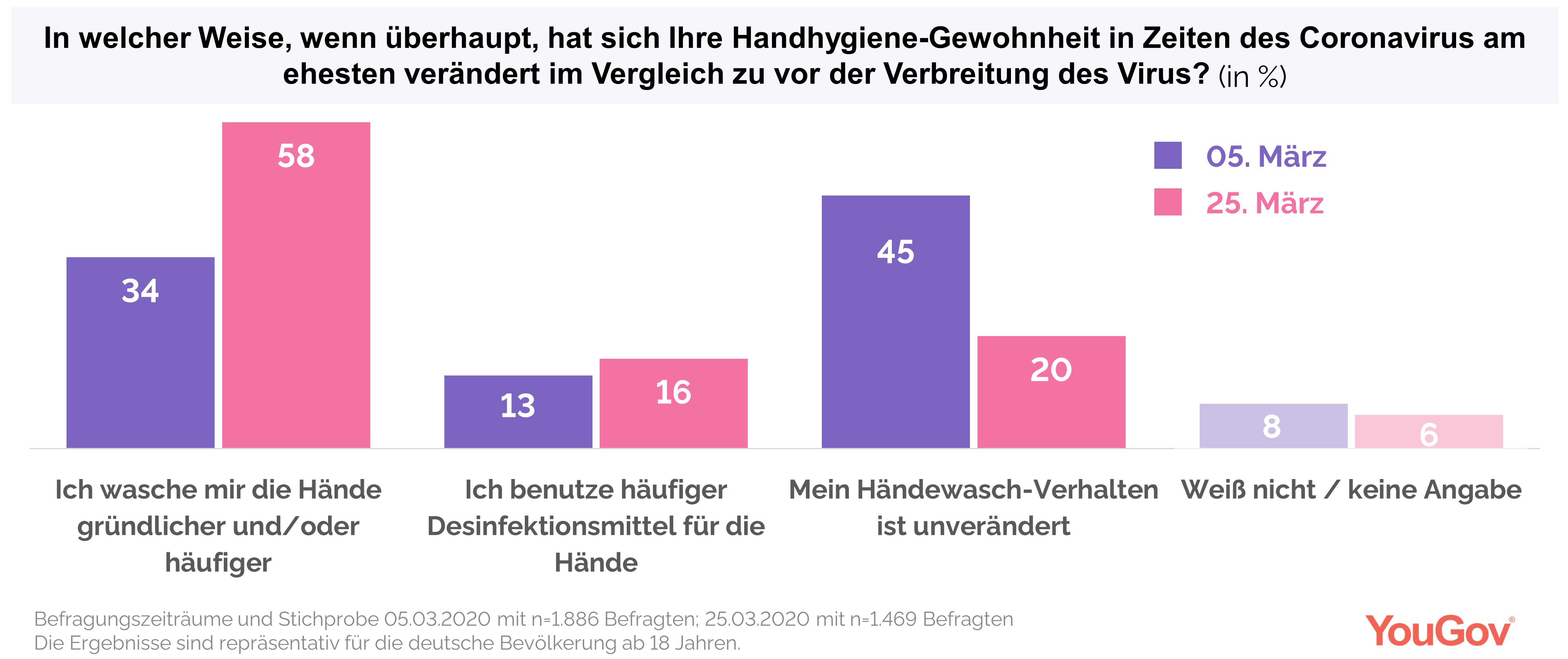 Grafik zur veränderten Handhygiene