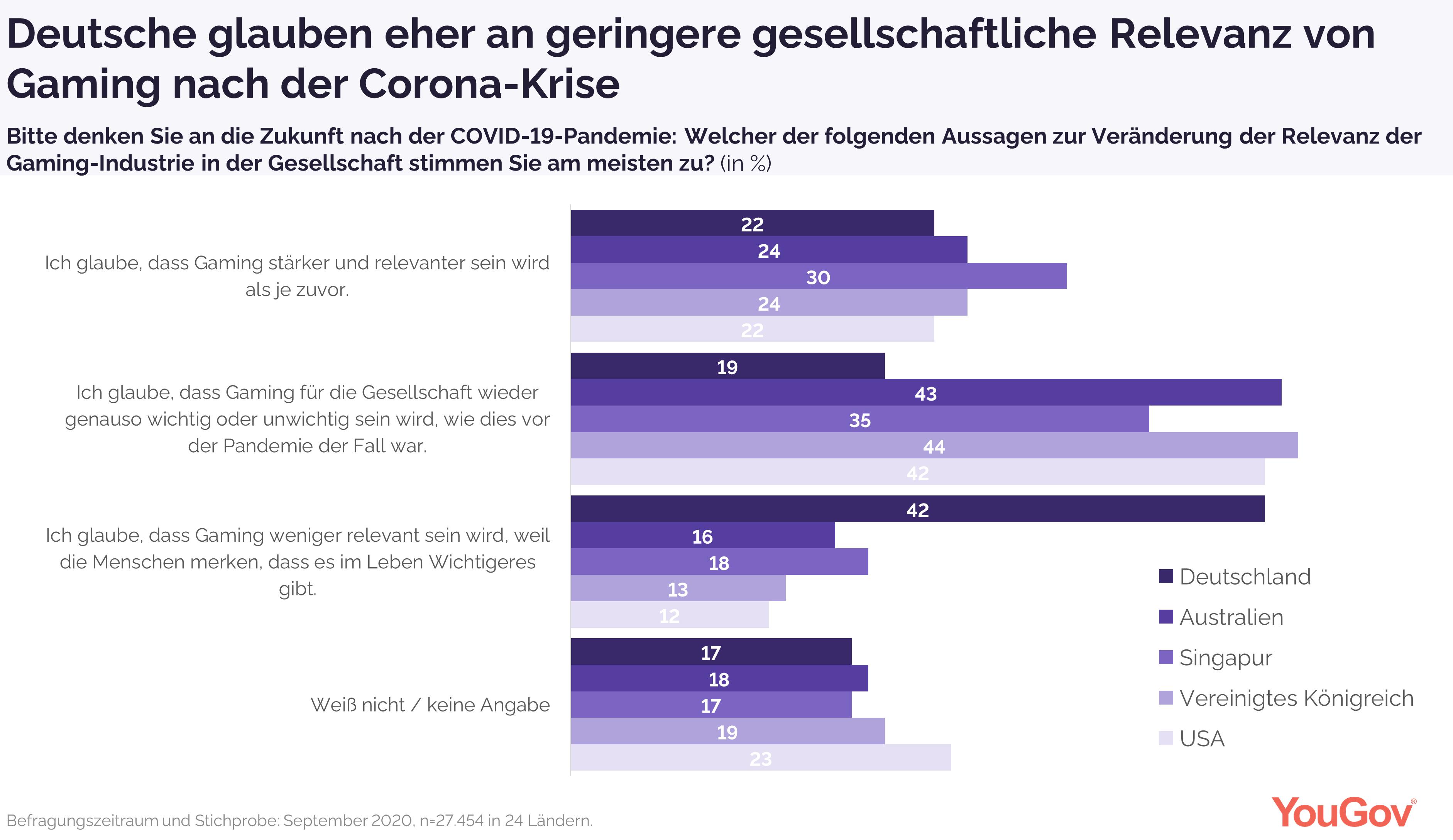 Deutsche glauben häufiger an geringere Gaming-Relevanz nach der Krise