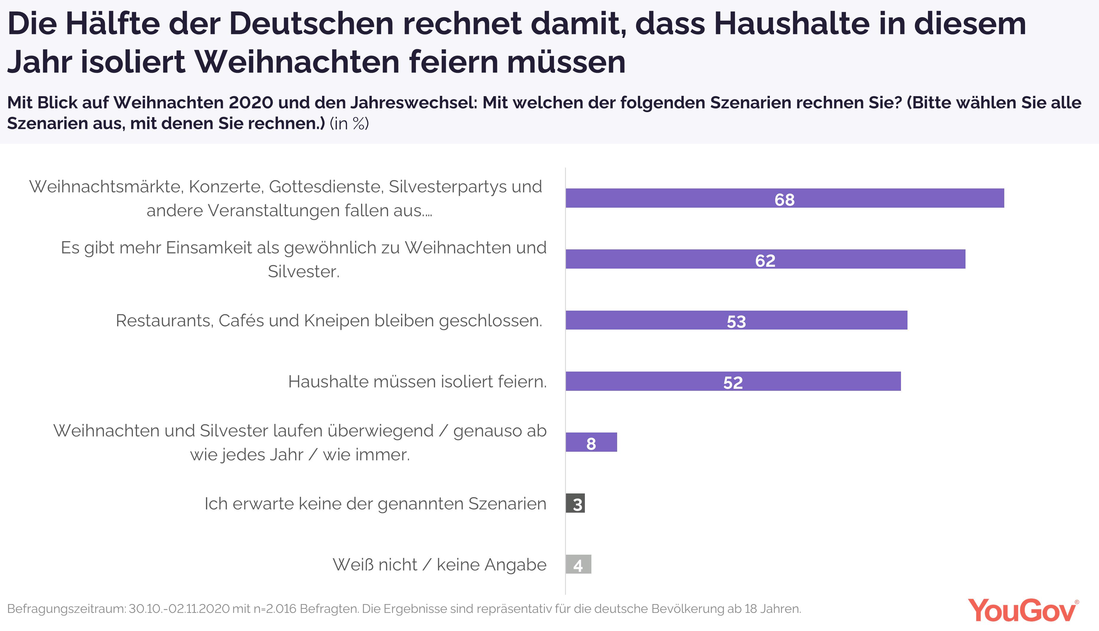 Hälfte der Deutschen rechnet mit isoliertem Weihnachten