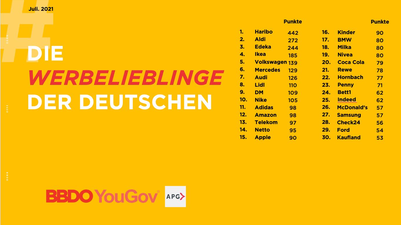 Werbelieblinge der Deutschen - Juli 2021