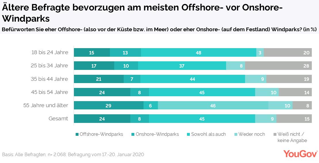 Aeltere Befragte bevorzugen am meisten Offshore-Windparks