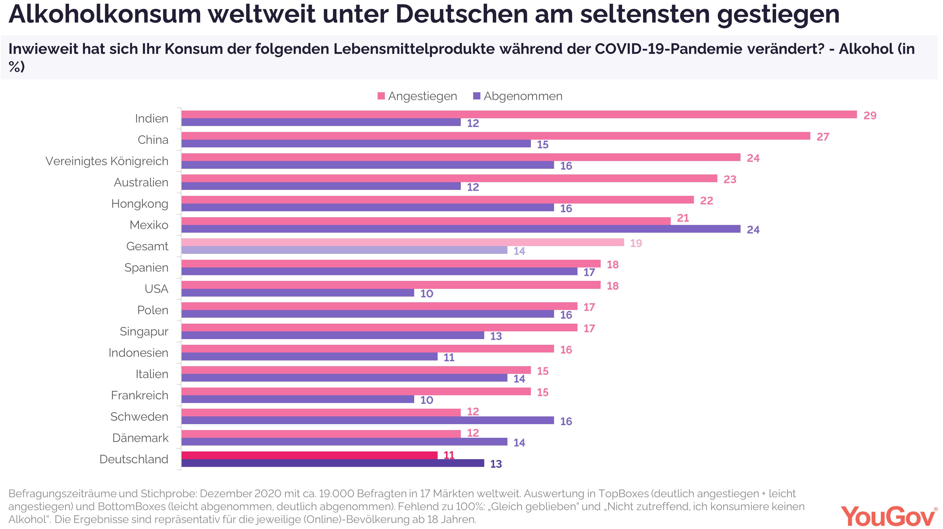 Alkoholkonsum unter Deutschen am seltensten gestiegen in Zeiten der Krise