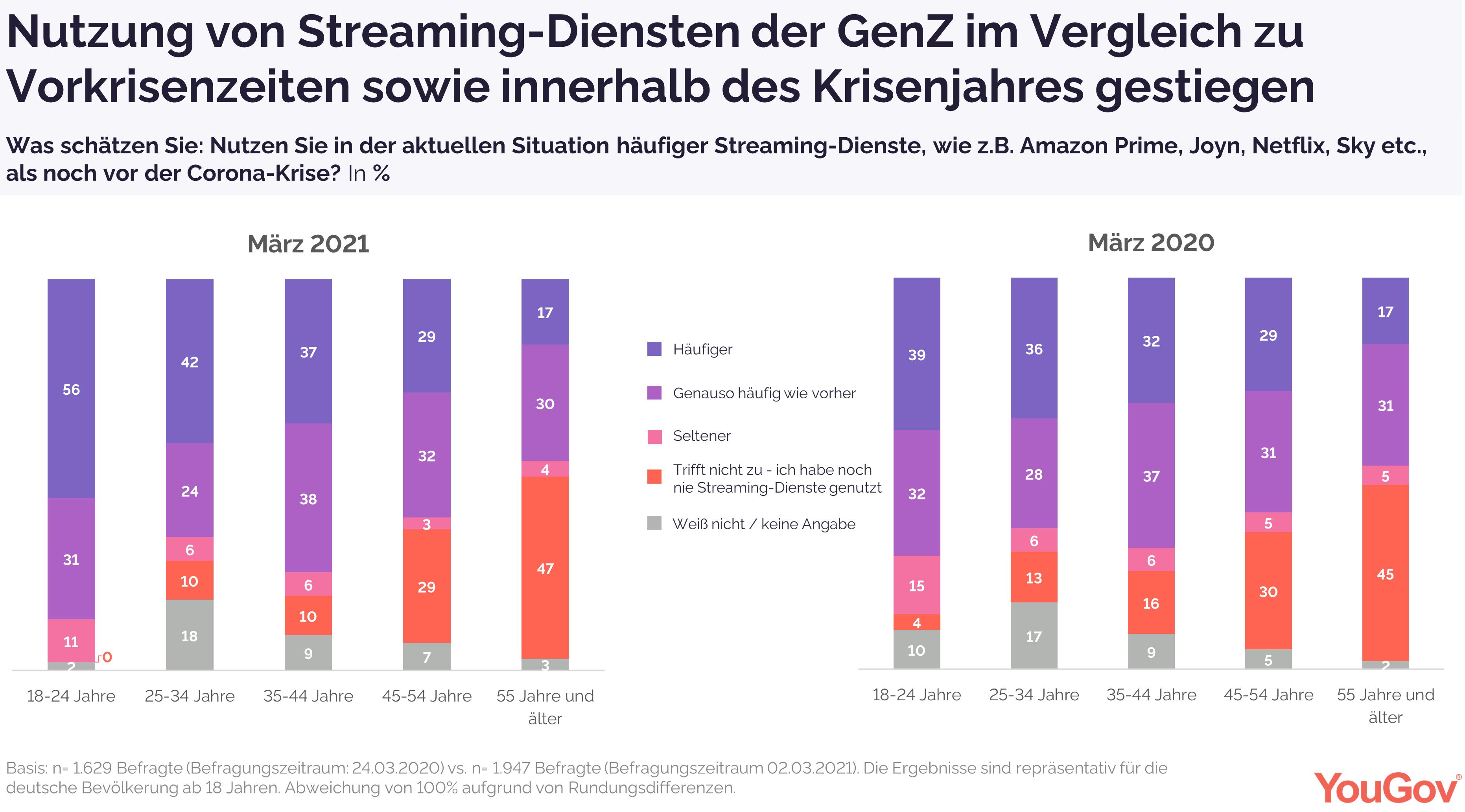 Nutzung von Streaming-Diensten bei Befragten der GenZ gestiegen