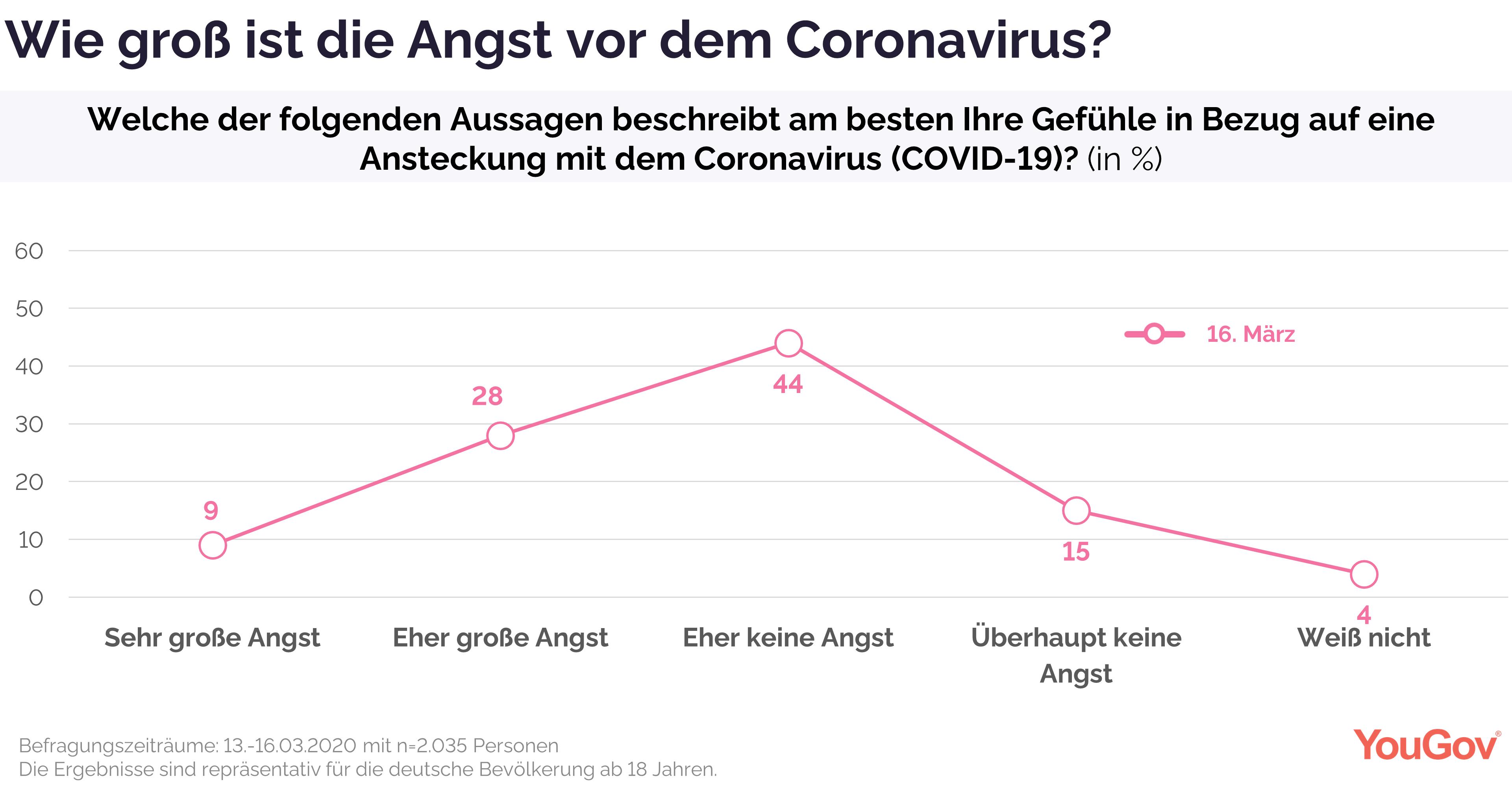 Angst vor dem Coronavirus