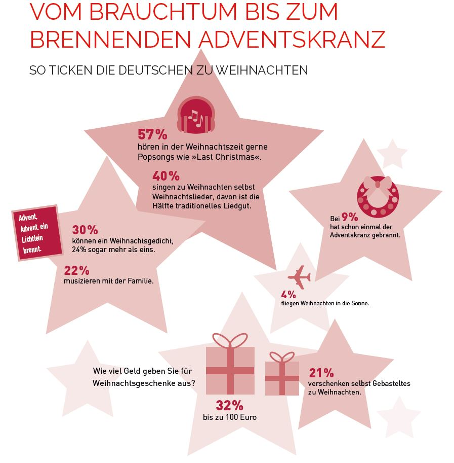 So ticken die Deutschen zu Weihnachten!