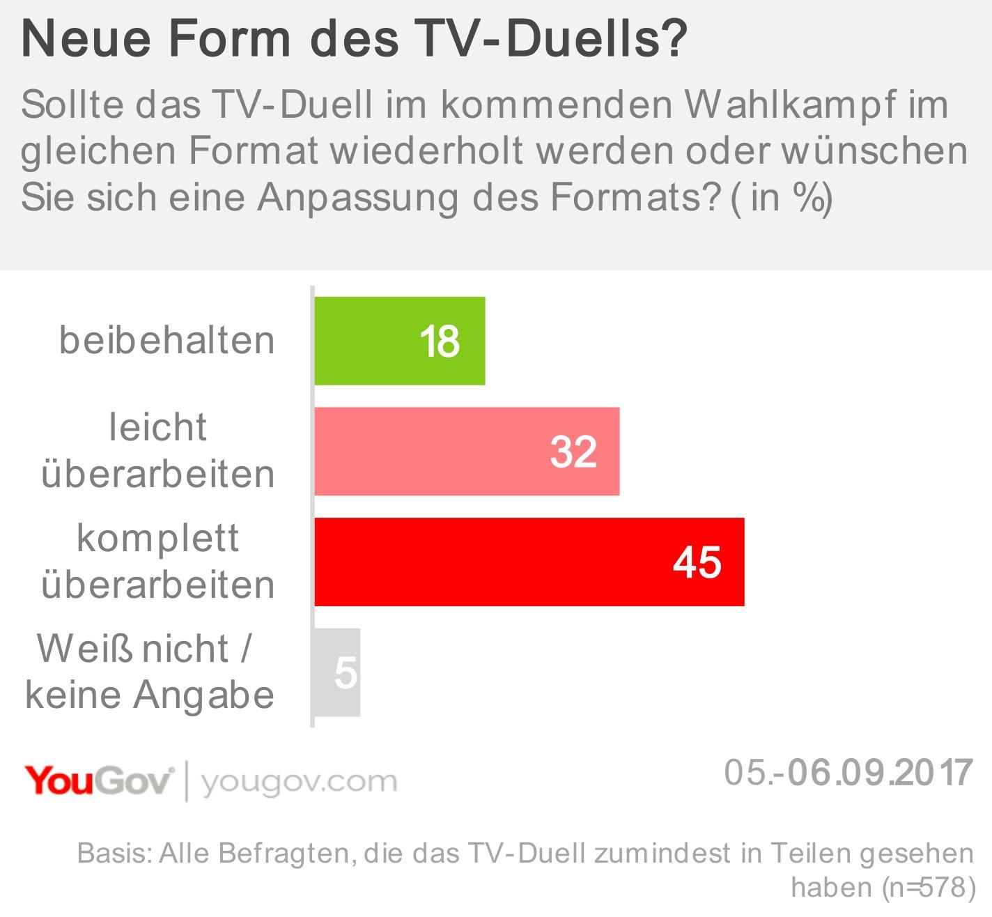 Neue Form des TV-Duells?