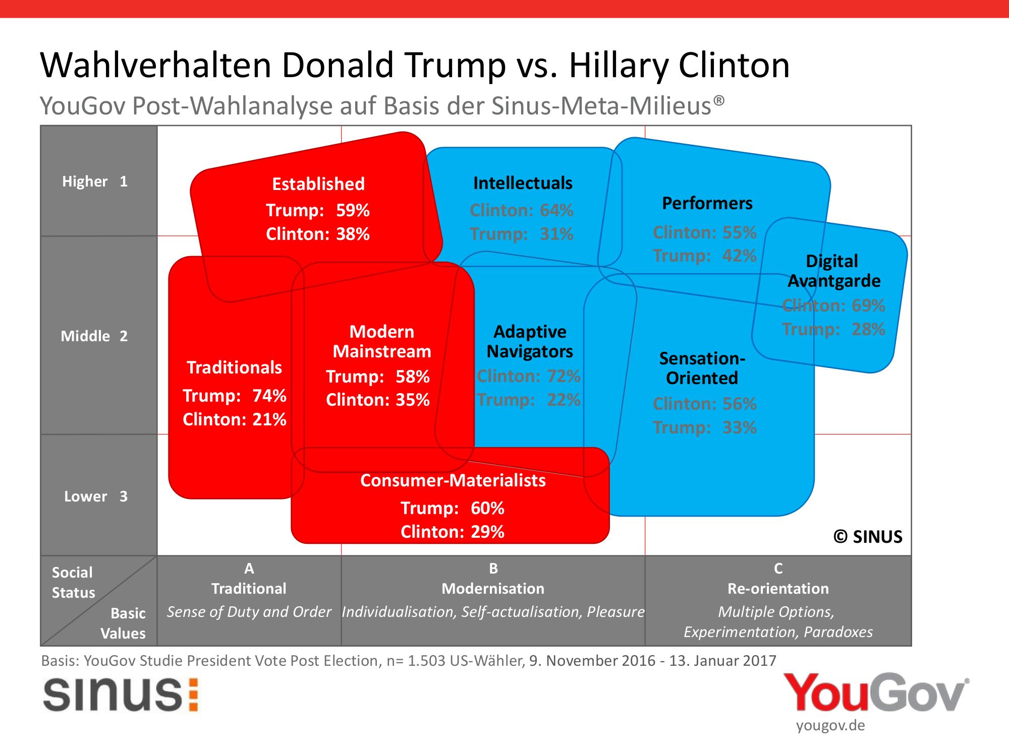 Visualiserung des Wahlverhaltens der US-Amerikanischen Bevölkerung nach SINUS-Meta-Milieus
