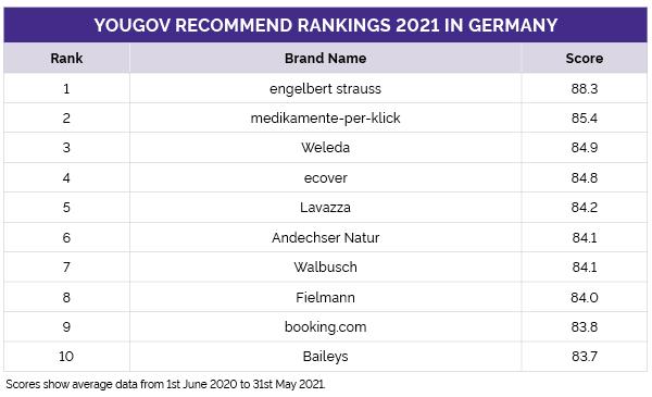 Recommend Ranking Deutschland - Top 10