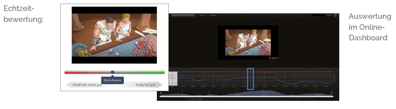 Visualiserung der YouGov Reel Echtzeitbewertung im Fragebogen und des Dashboards zur Auswertung