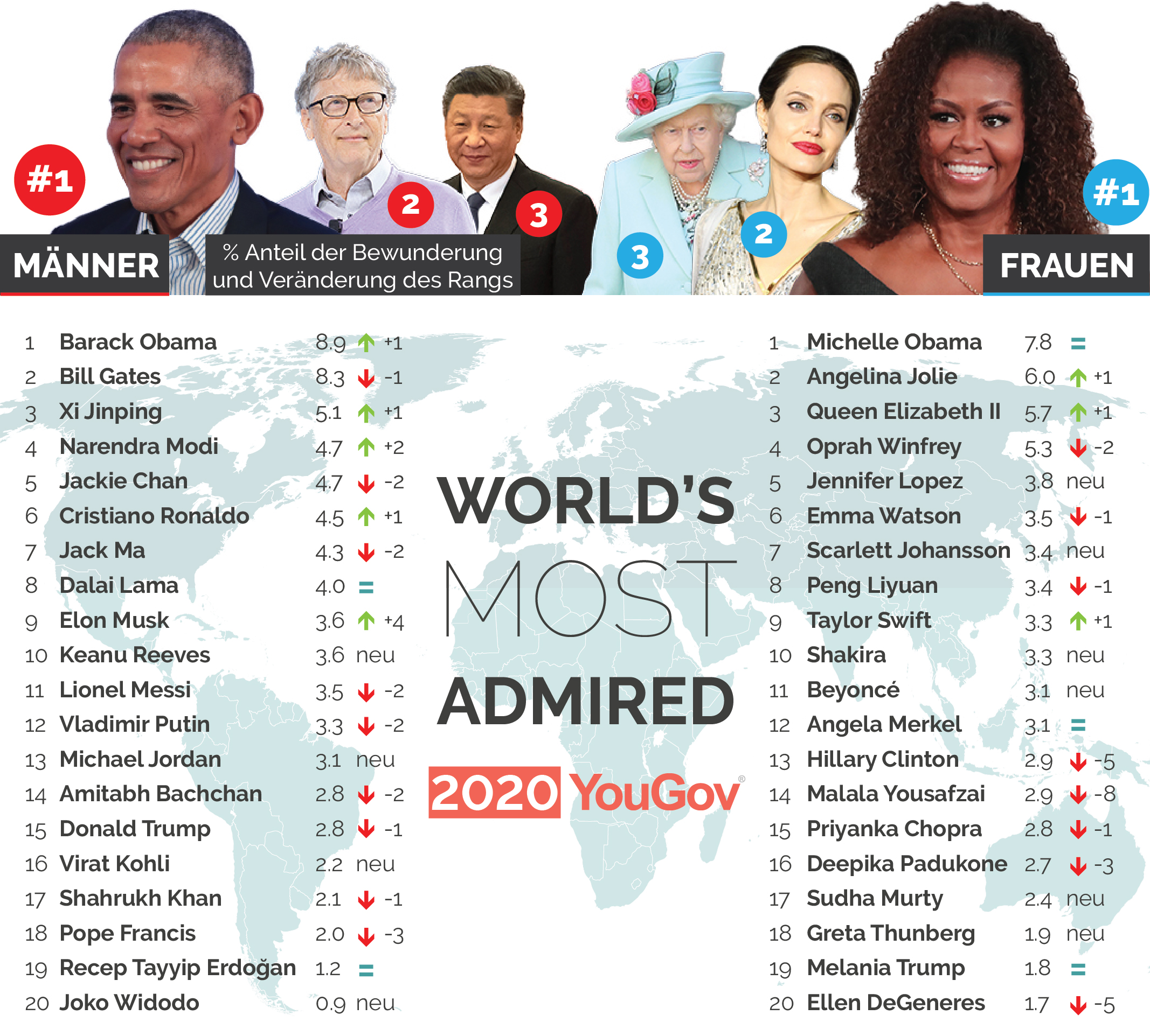World's Most Admired 2020