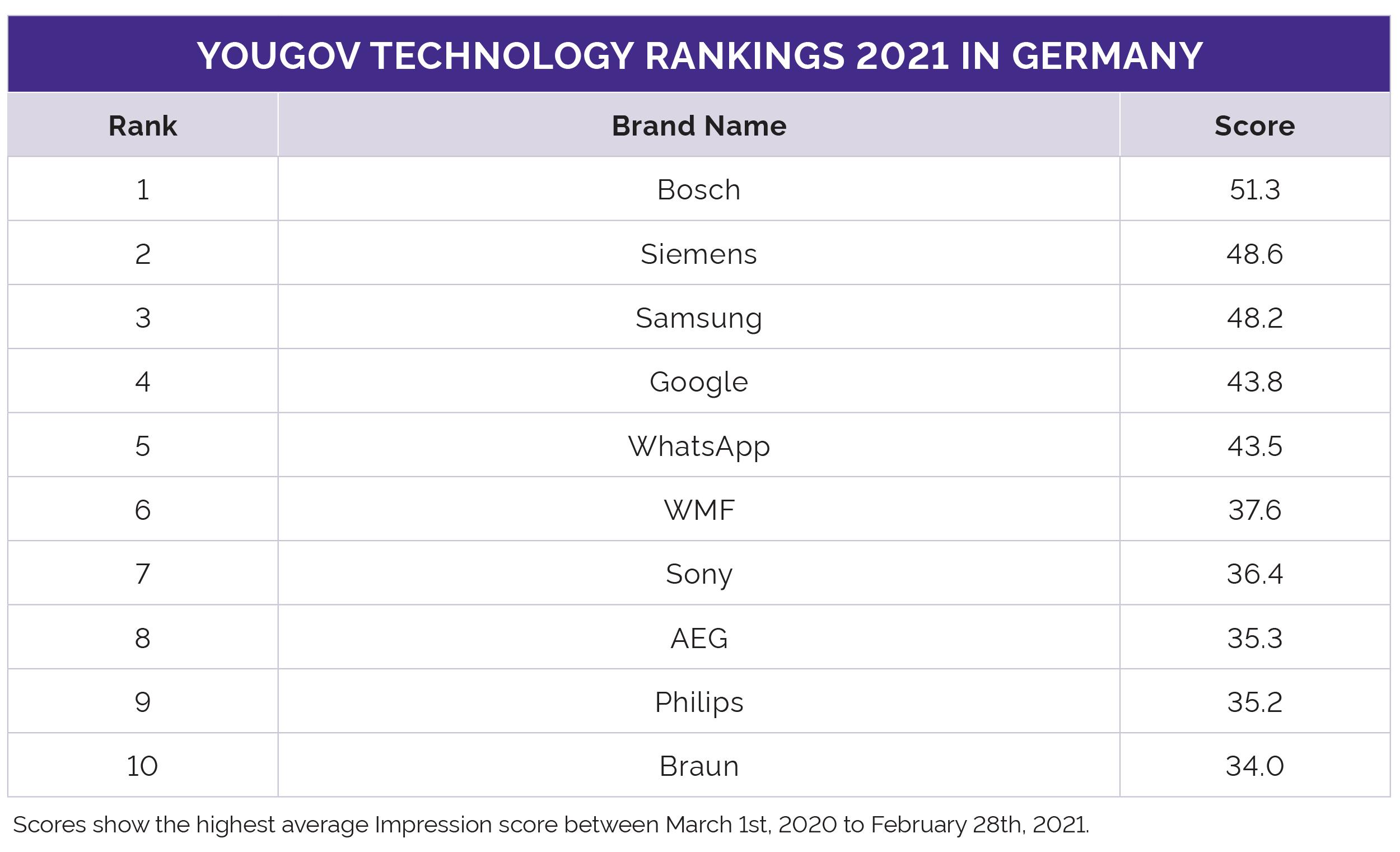 Technology Ranking 2021 Germany