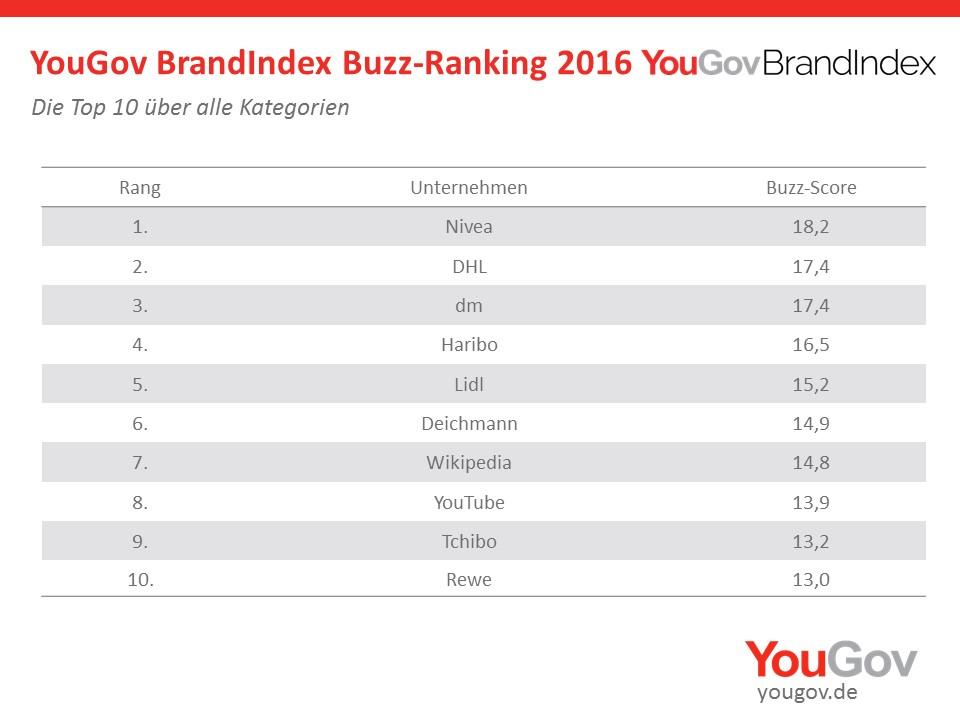 Tabelle mit einem Ranking der 10 Marken mit dme höchsten Buzz 2016 im YouGov BrandIndex