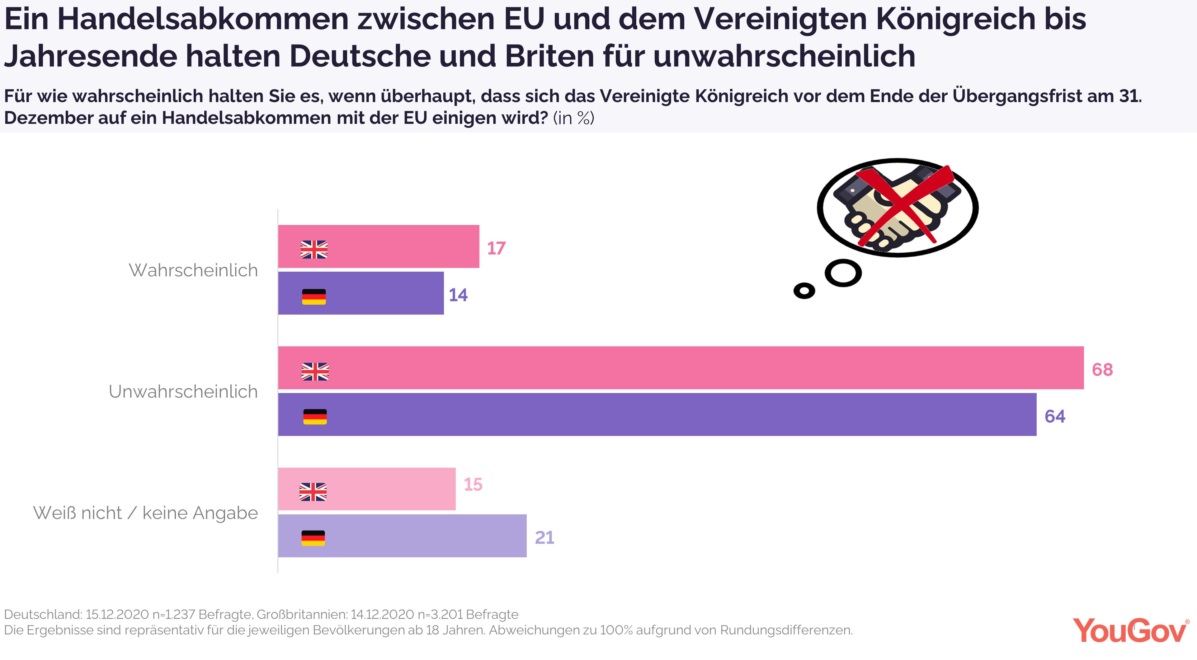 Handelsabkommen für Deutsche und Briten bis Ende 2020 unwahrscheinlich