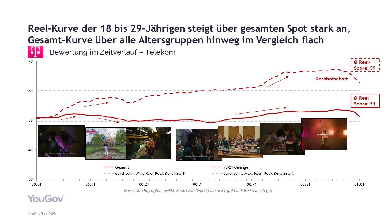 Telekom-Werbespot mit Billie Eilish