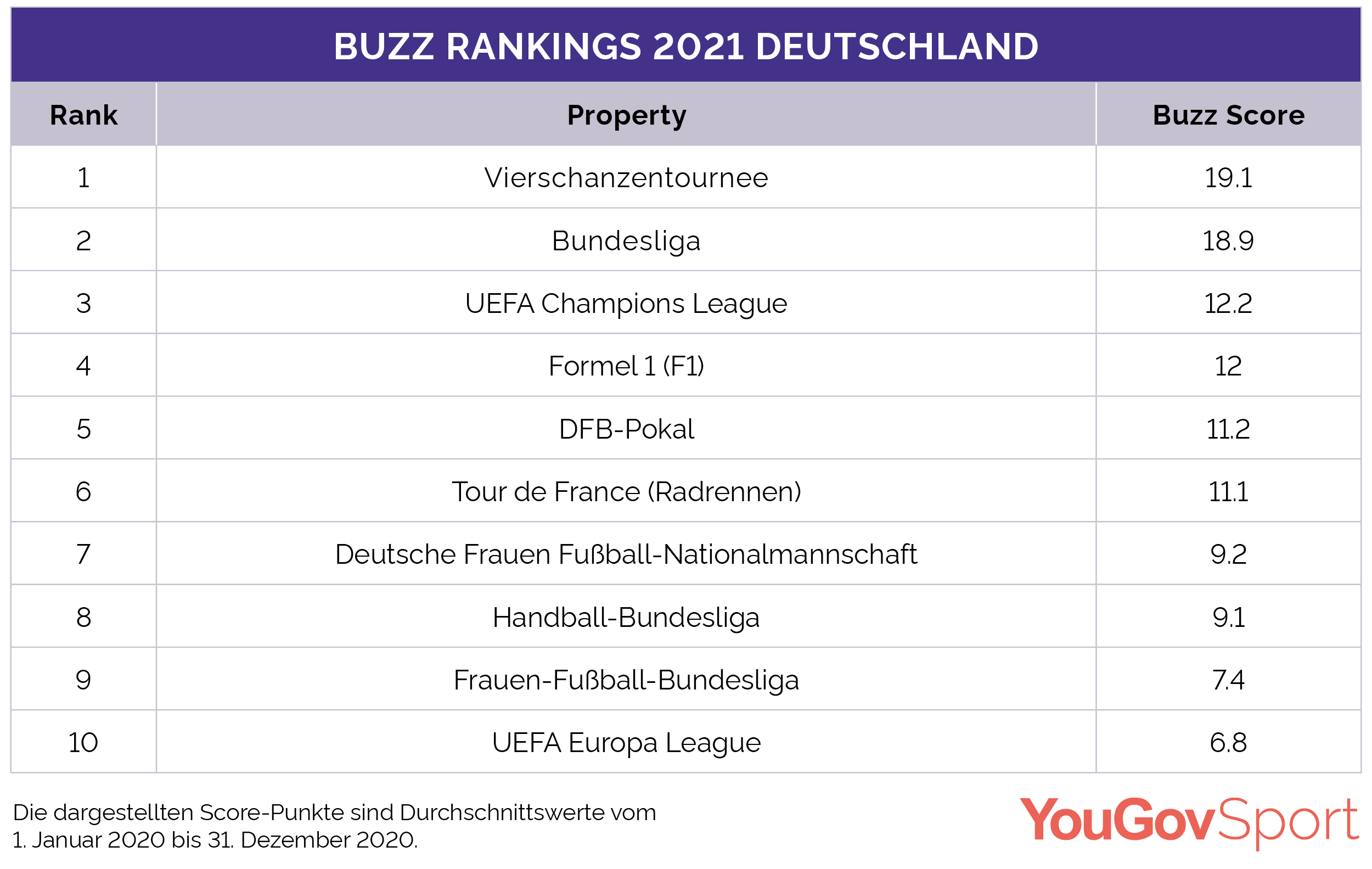 YouGov Sport Germany Buzz Ranking 2021