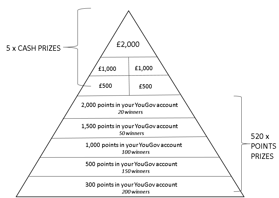Prize draw info - YouGov