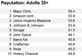 Reputation: Adults 35+