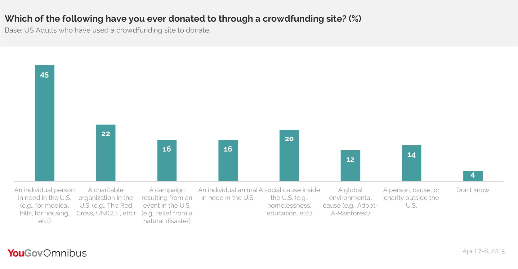 Omnibus Crowdfunding Donations