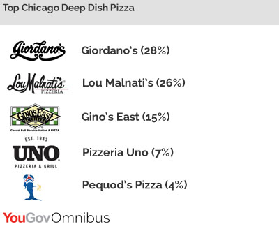 Top Pizza Choice For Chicago Locals Giordanos Yougov