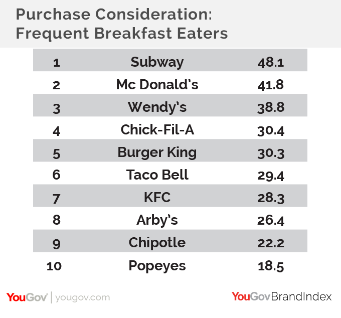 Fast Food Purchase Consideration