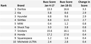 Buzz: Super Bowl Advertisers - Top Improvers Jan 2016