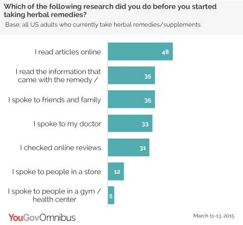 YouGov Omnibus Research Herbal Remedies
