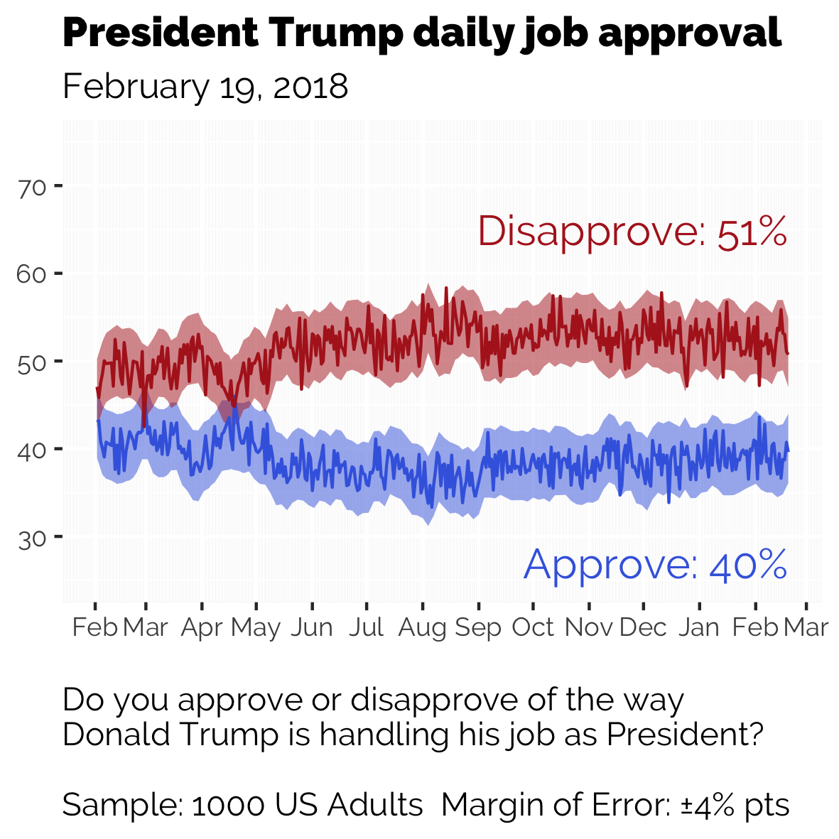 Approval Rating