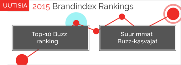 BrandIndex Rankings