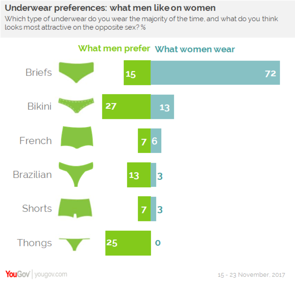 Yougov  Briefs Are The Underwear Of Choice Among Both Men