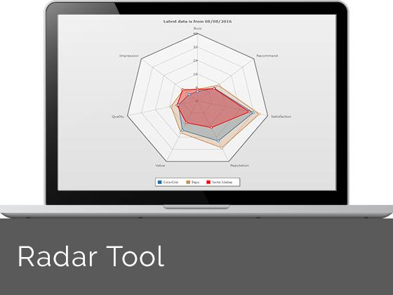 YouGov BrandIndex Radar