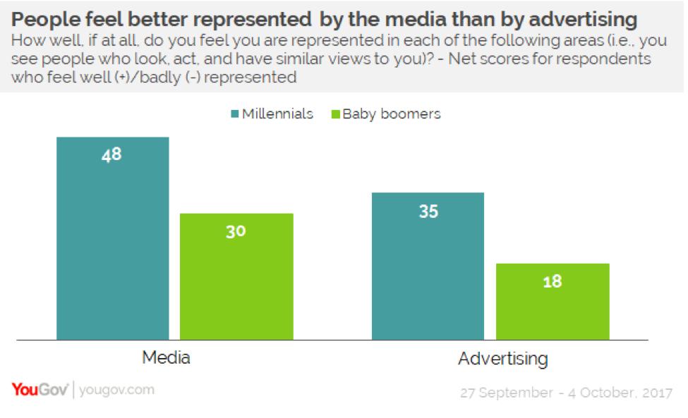 Generasi Millennial merasa lebih terwakili oleh media dari pada oleh iklan