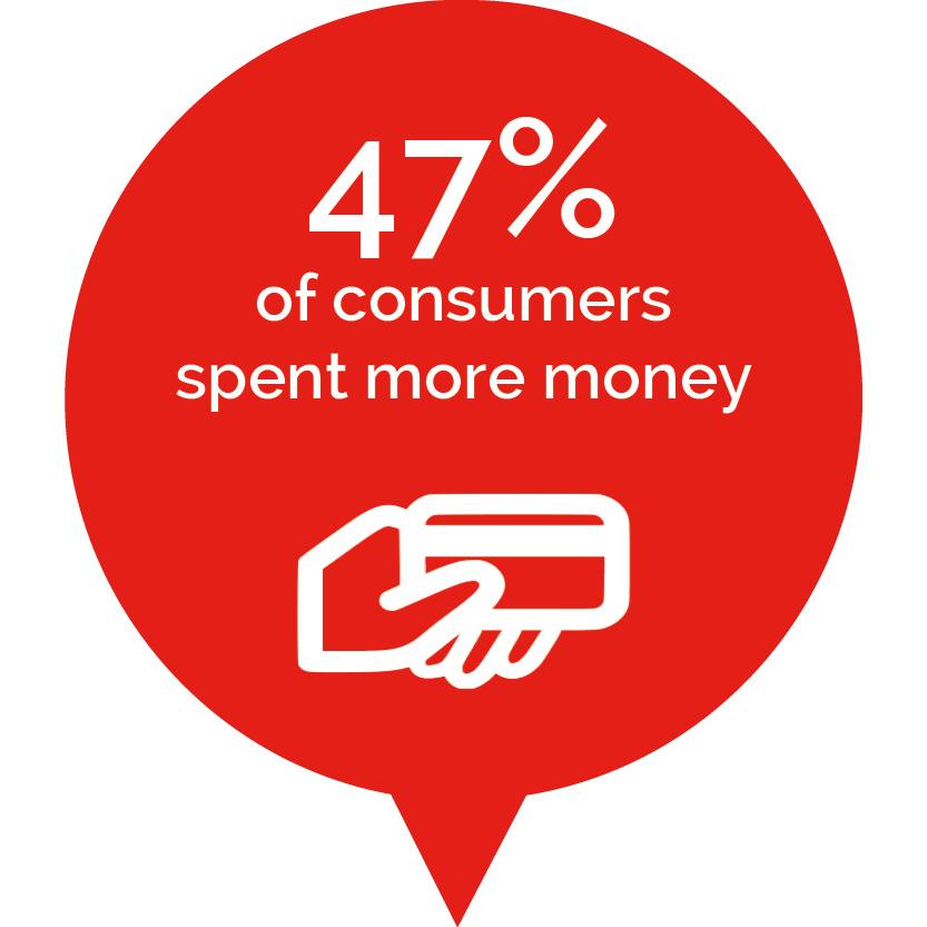 47% of consumers spent more money during Ramadan