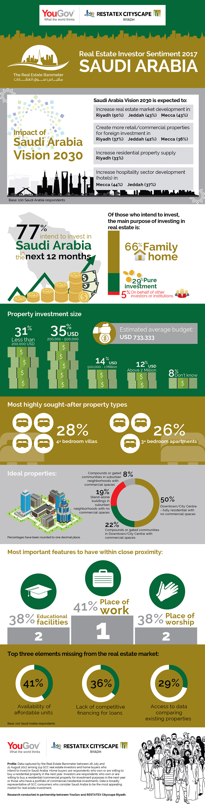 Infographic: Real Estate Market Sentiment Saudi Arabia