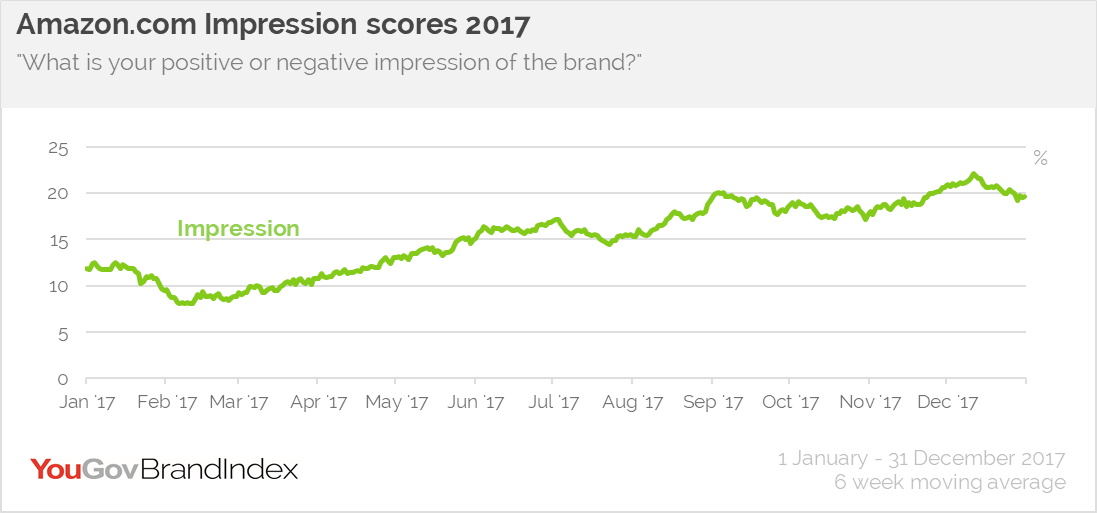 Amazon.com Impression scores 2017