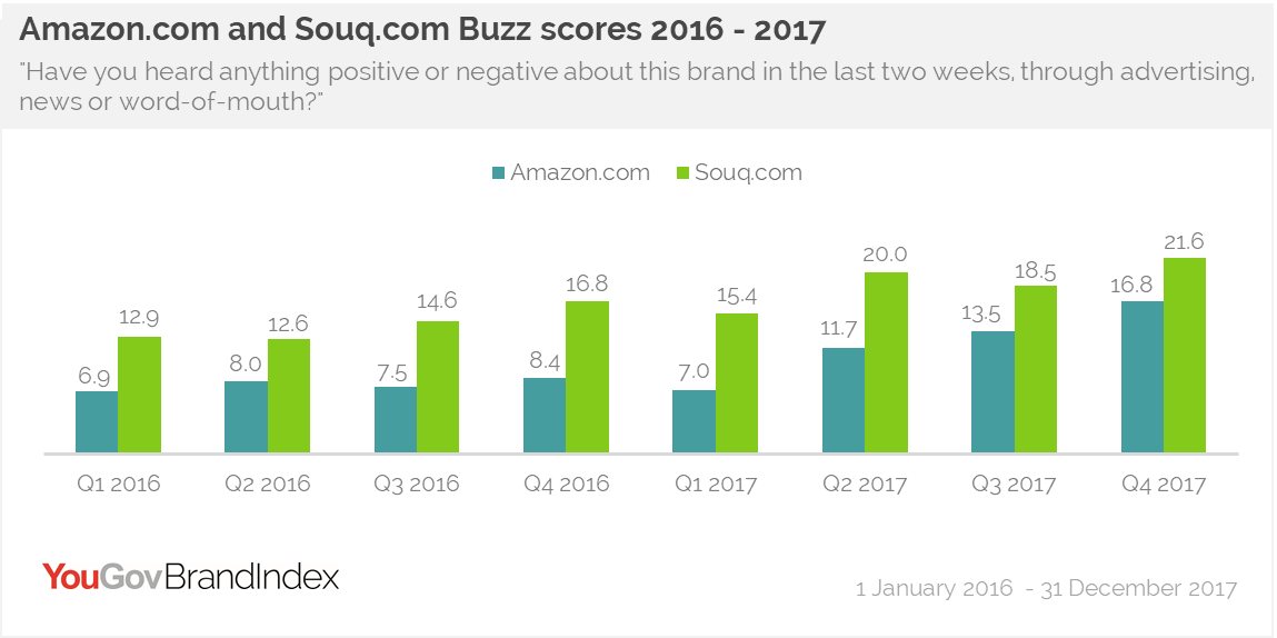 Amazon.com and Souq.com Buzz scores 2016 - 2017