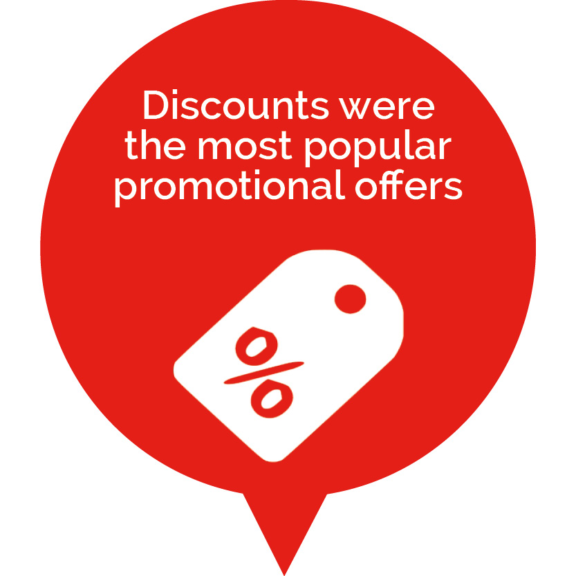 Discounts are the most popular offers