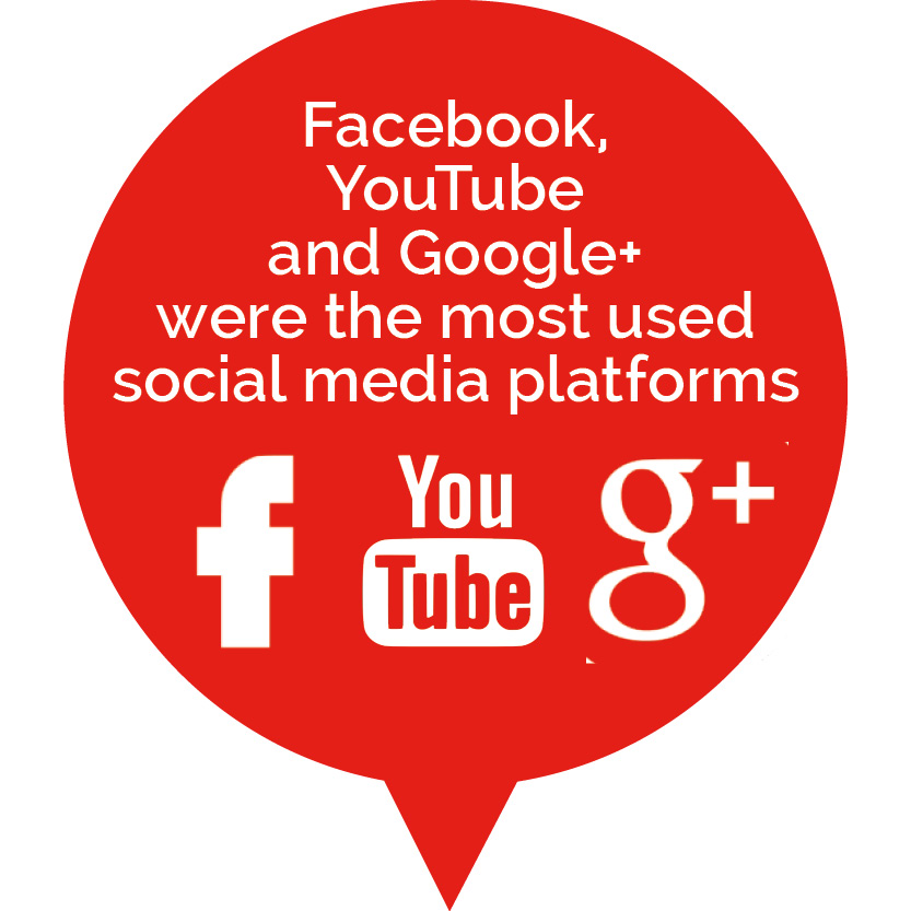 Facebook, YouTube and Google+ most used social media platforms