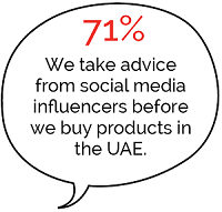 71% of UAE residents take advice from social media influencers before buying products